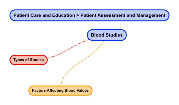 Blood Studies