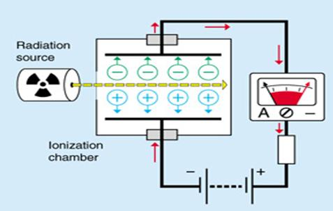 figure shows the circuit diagram of ion chamber based meters