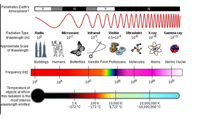 Basic Properties of Radiation