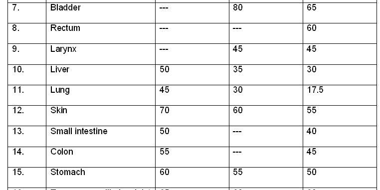 Radiation tolerance radiation sensitivity radiosensitivity for Php table th td