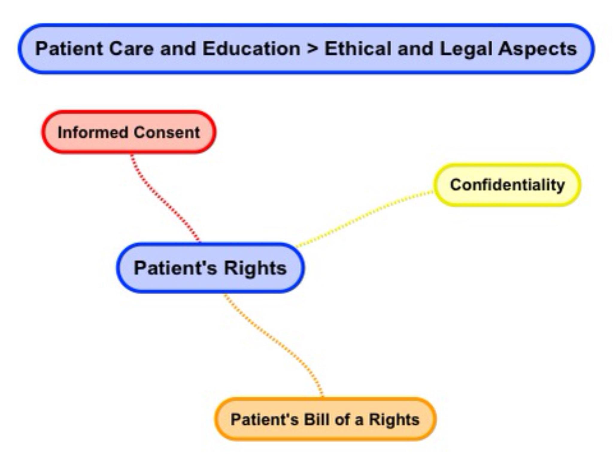 Patient's Rights
