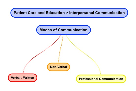 Modes of Communication