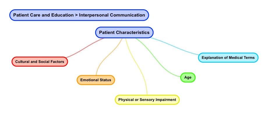 Patient Characteristics_Cultural and Social factors